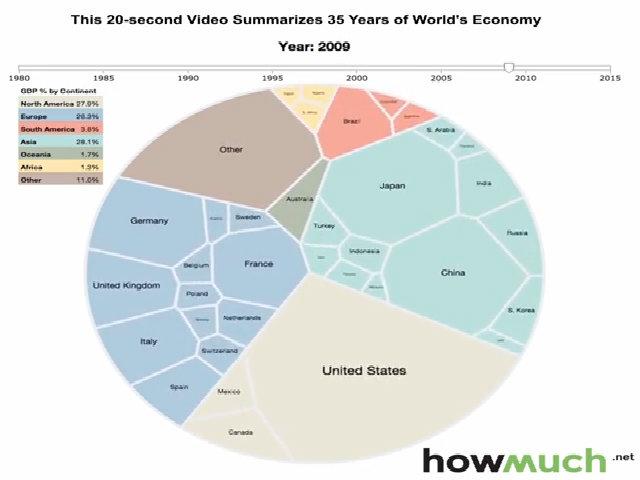 Biến đổi kinh tế toàn cầu sau 35 năm