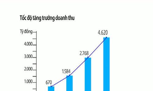 Doanh thu Asanzo hơn 4.000 tỷ đồng
