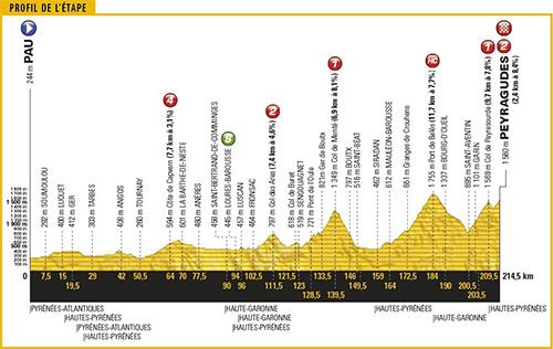 Diễn biến chính chặng 12 Tour de France 2017