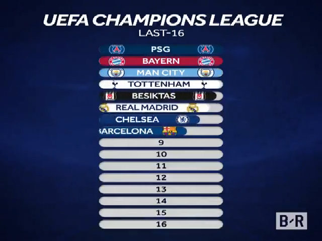 12 đội đã giành vé vào vòng 1/8 Champions League