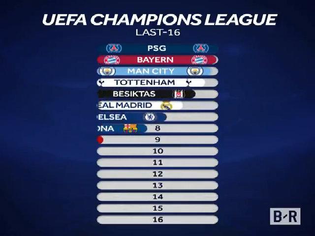 16 đội lọt vào vòng 1/8 Champions League
