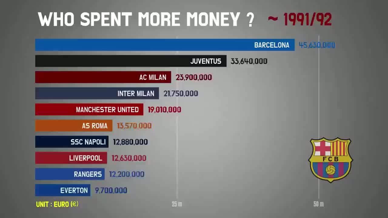 Các ông lớn châu Âu vung tiền như thế nào từ mùa 1991-1992?
