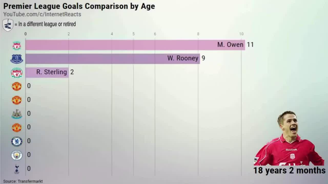 So sánh số bàn thắng tại Premier League ở cùng độ tuổi