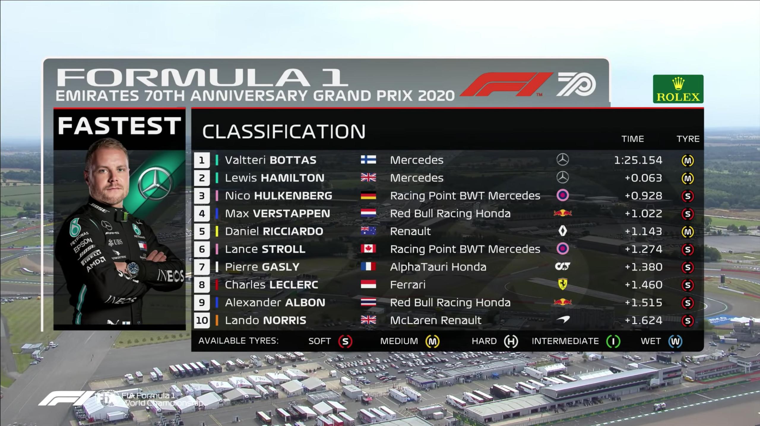 Bottas thắng vòng phân hạng chặng đua kỷ niệm 70 năm F1