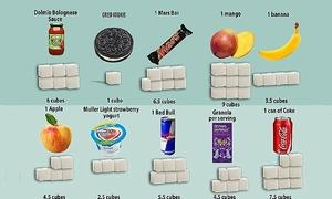 Có bao nhiêu đường trong thức ăn của bạn