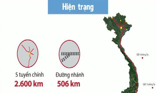 Đường sắt Việt Nam tụt hậu