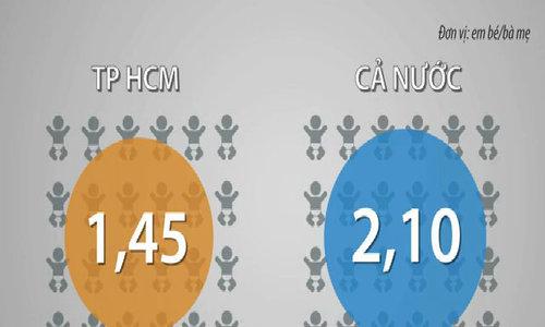 Phụ nữ TP HCM sinh con ít nhất cả nước