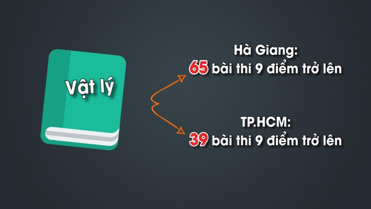 Hà Giang quyết tâm làm sáng tỏ vụ điểm thi THPT quốc gia cao bất thường