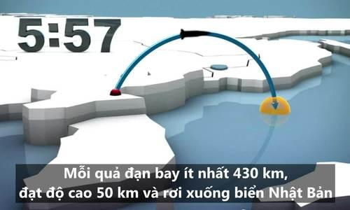Vụ thử tên lửa đạn đạo răn đe Mỹ - Hàn của Triều Tiên