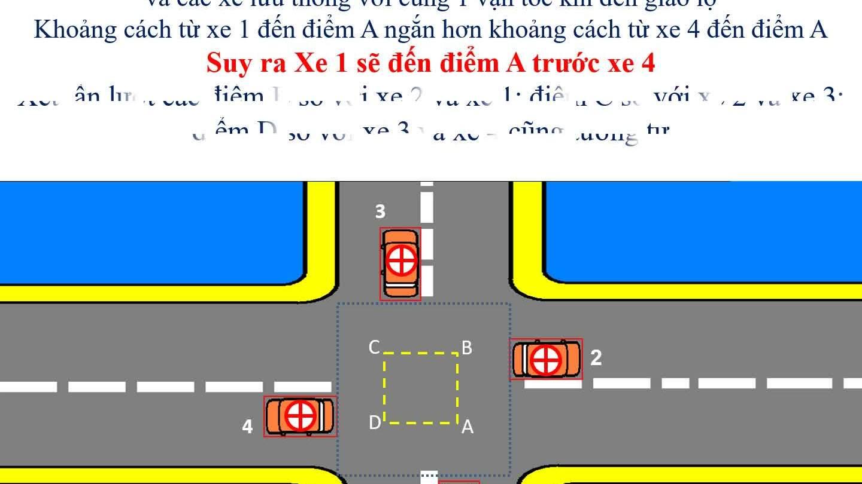 Phân tích quy tắc nhường đường bên phải