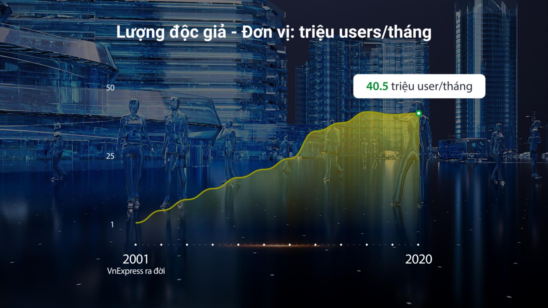 VnExpress 20 năm qua các con số