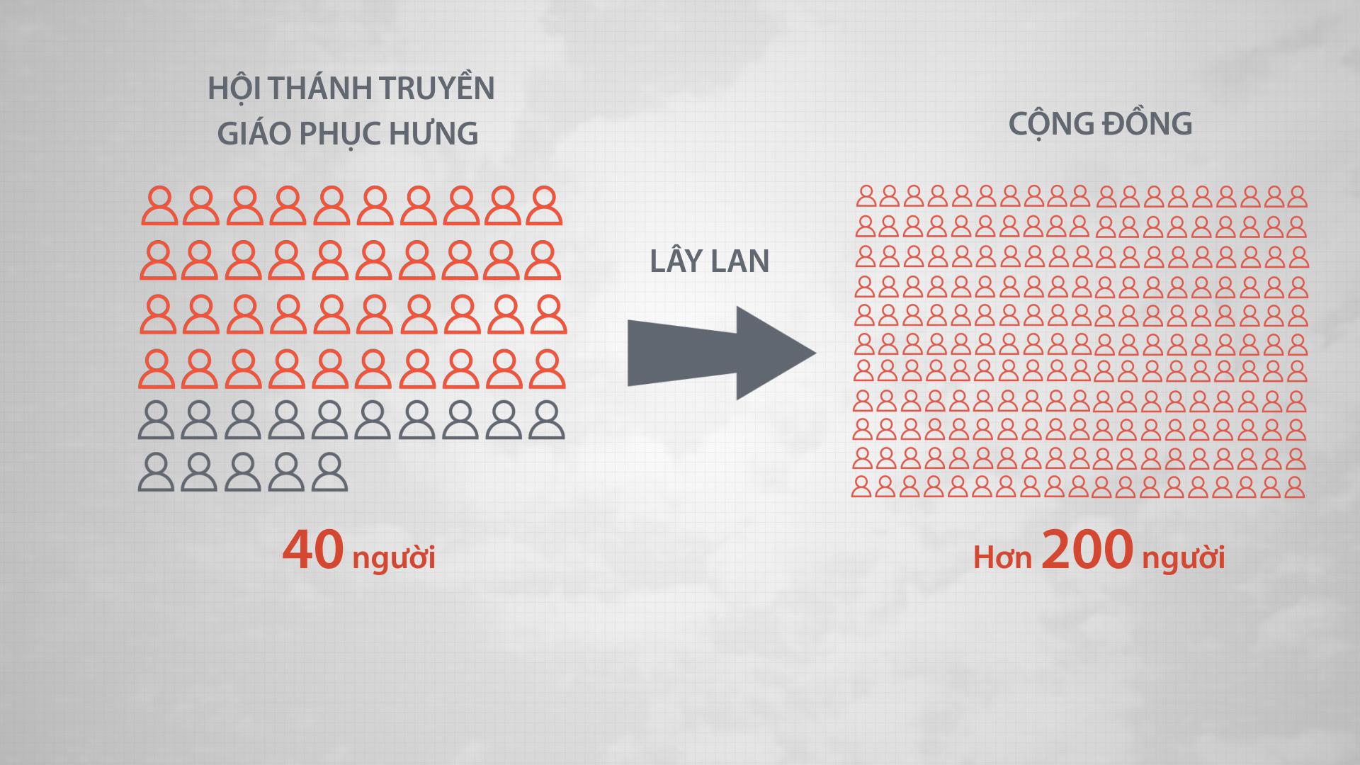 Dịch ở TP HCM đang như thế nào?
